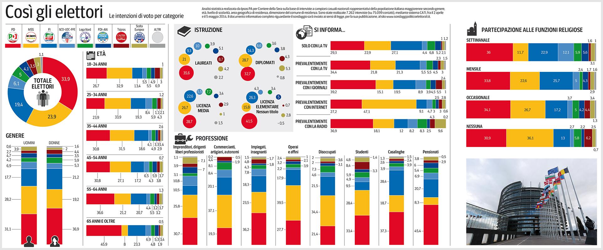 infografica-intenzioni-di-voto